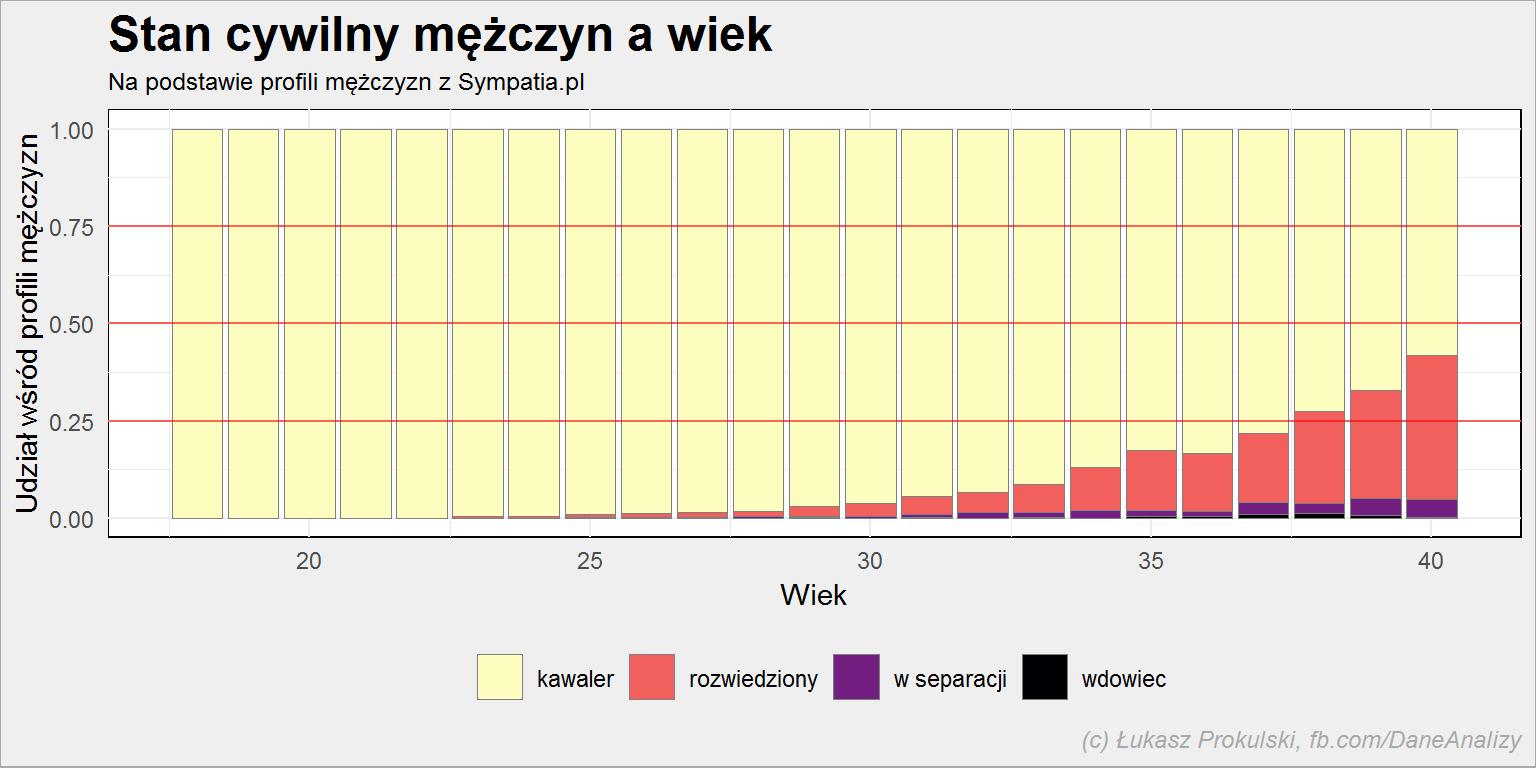 Tłumaczenia profili randkowych